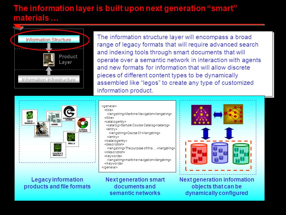 The information layer is built upon next generation smart materials … Product Layer Information Structure Information Infrastructure The information structure layer will encompass a broad range of legacy formats that will require advanced search and indexing tools through smart documents that will operate over a semantic network in interaction with agents and new formats for information that will allow discrete pieces of different content types to be dynamically assembled like legos to create any type of customized information product.