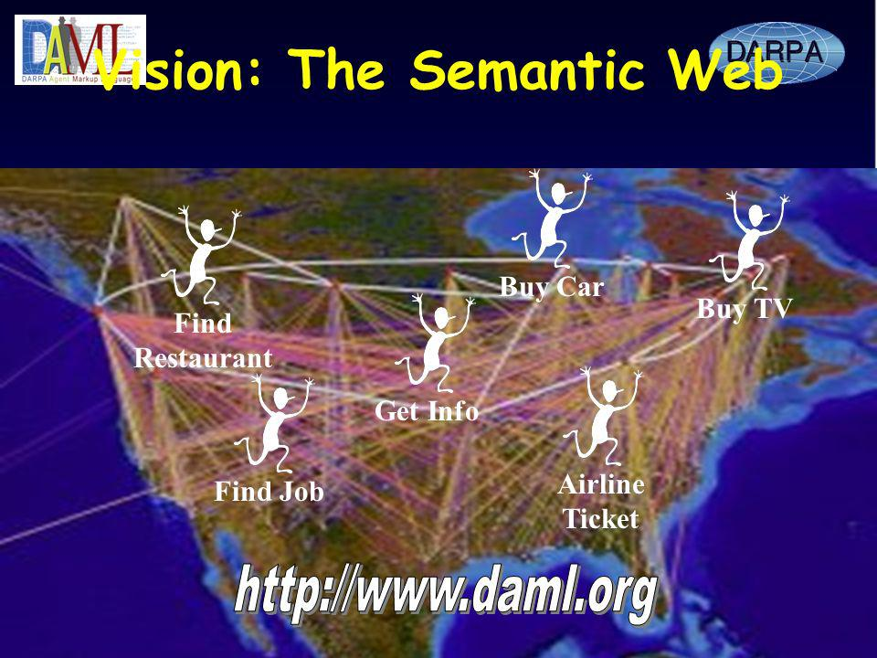 Vision: The Semantic Web Buy CarBuy TVFind JobGet InfoAirline Ticket Find Restaurant