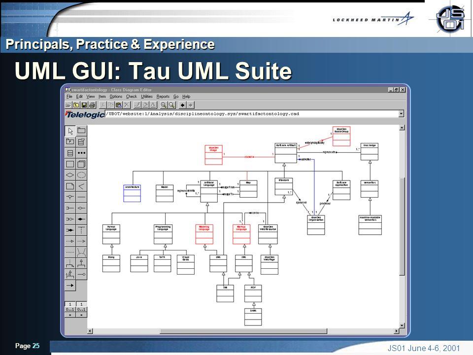 Principals, Practice & Experience Page 25 JS01 June 4-6, 2001 UML GUI: Tau UML Suite