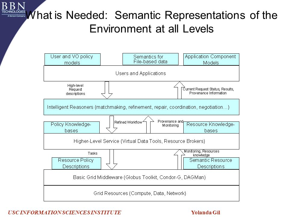 USC INFORMATION SCIENCES INSTITUTE Yolanda Gil What is Needed: Semantic Representations of the Environment at all Levels