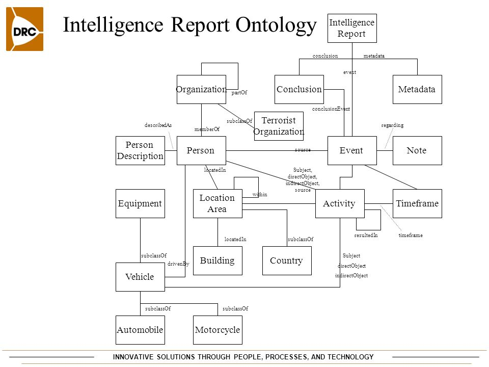 Intelligence Report Ontology Event Location Area TimeframeActivityEquipment Organization Person Description Note Intelligence Report Conclusion Building Metadata Terrorist Organization subclassOf partOf describedAs locatedIn within memberOf Vehicle MotorcycleAutomobile subclassOf drivenBy locatedIn Country subclassOf resultedIn conclusionmetadata event conclusionEvent Subject, directObject, indirectObject, source Subject directObject indirectObject regarding source timeframe INNOVATIVE SOLUTIONS THROUGH PEOPLE, PROCESSES, AND TECHNOLOGY