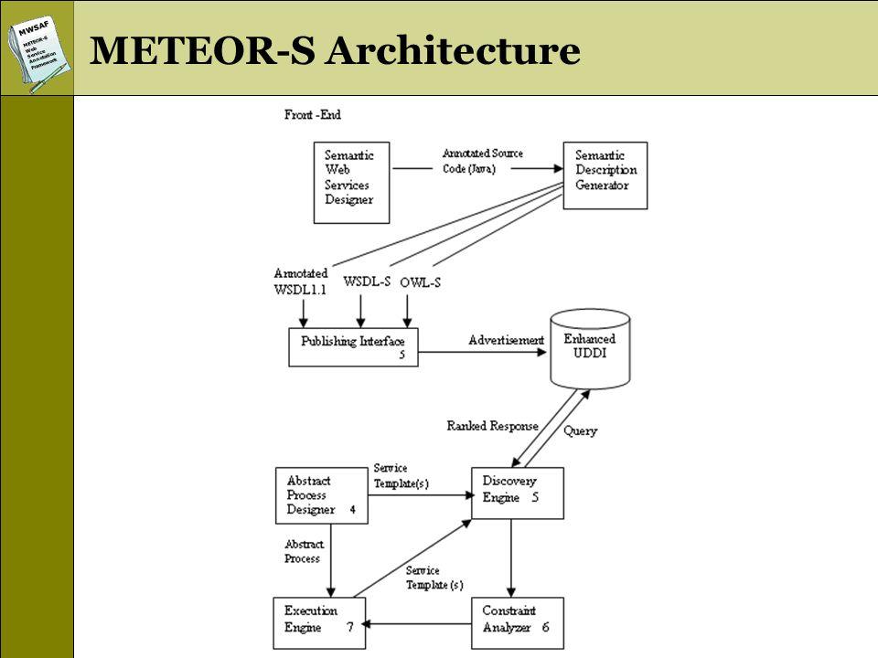 MWSAFMETEOR-SWebServiceAnnotationFramework METEOR-S Architecture