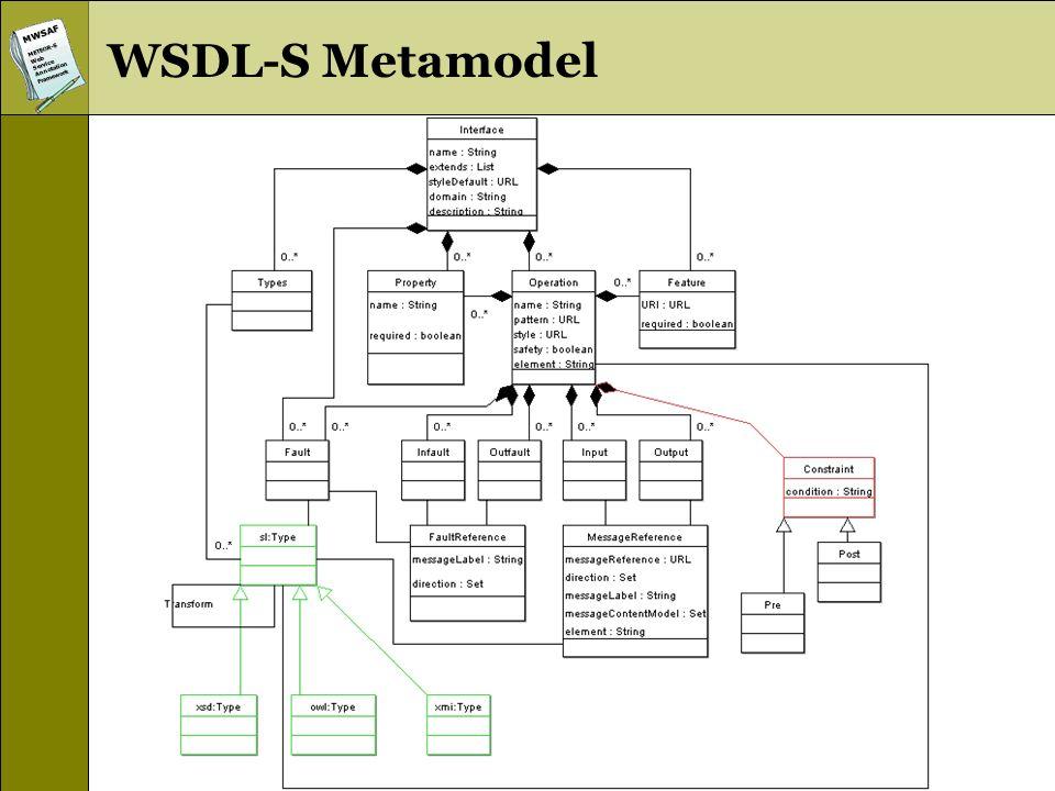 MWSAFMETEOR-SWebServiceAnnotationFramework WSDL-S Metamodel