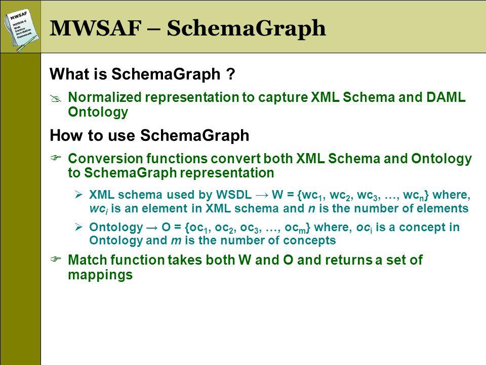MWSAFMETEOR-SWebServiceAnnotationFramework MWSAF – SchemaGraph What is SchemaGraph ? Normalized representation to capture XML Schema and DAML Ontology