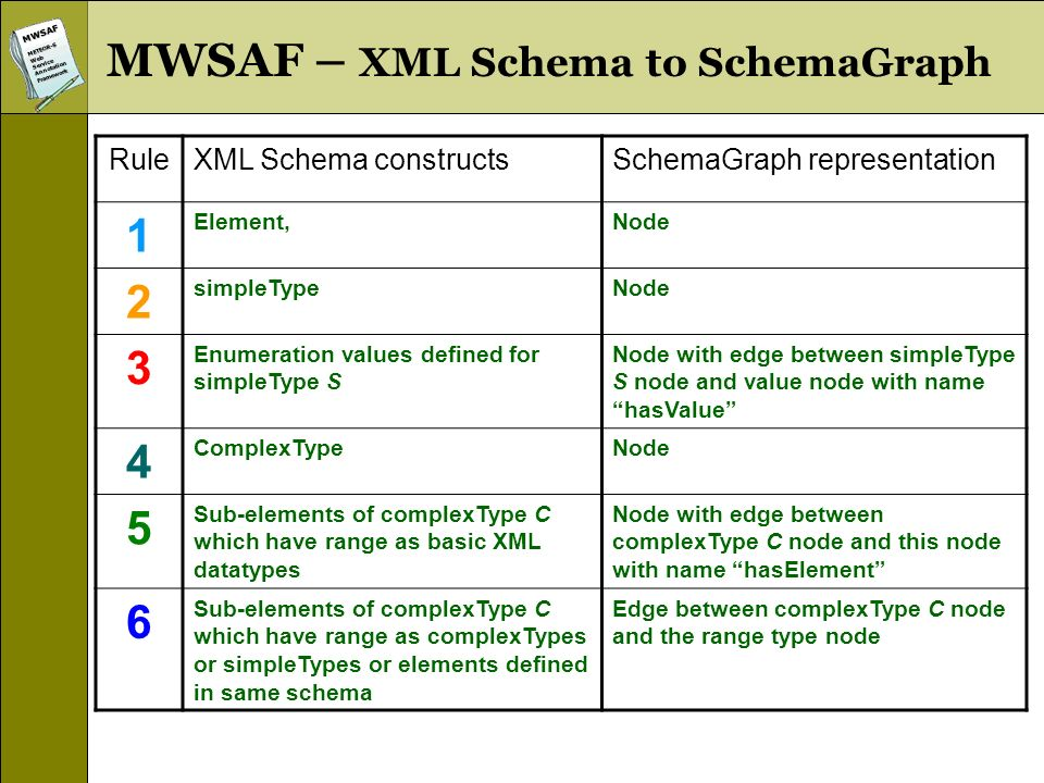 MWSAFMETEOR-SWebServiceAnnotationFramework MWSAF – XML Schema to SchemaGraph RuleXML Schema constructsSchemaGraph representation 1 Element,Node 2 simpleTypeNode 3 Enumeration values defined for simpleType S Node with edge between simpleType S node and value node with name hasValue 4 ComplexTypeNode 5 Sub-elements of complexType C which have range as basic XML datatypes Node with edge between complexType C node and this node with name hasElement 6 Sub-elements of complexType C which have range as complexTypes or simpleTypes or elements defined in same schema Edge between complexType C node and the range type node