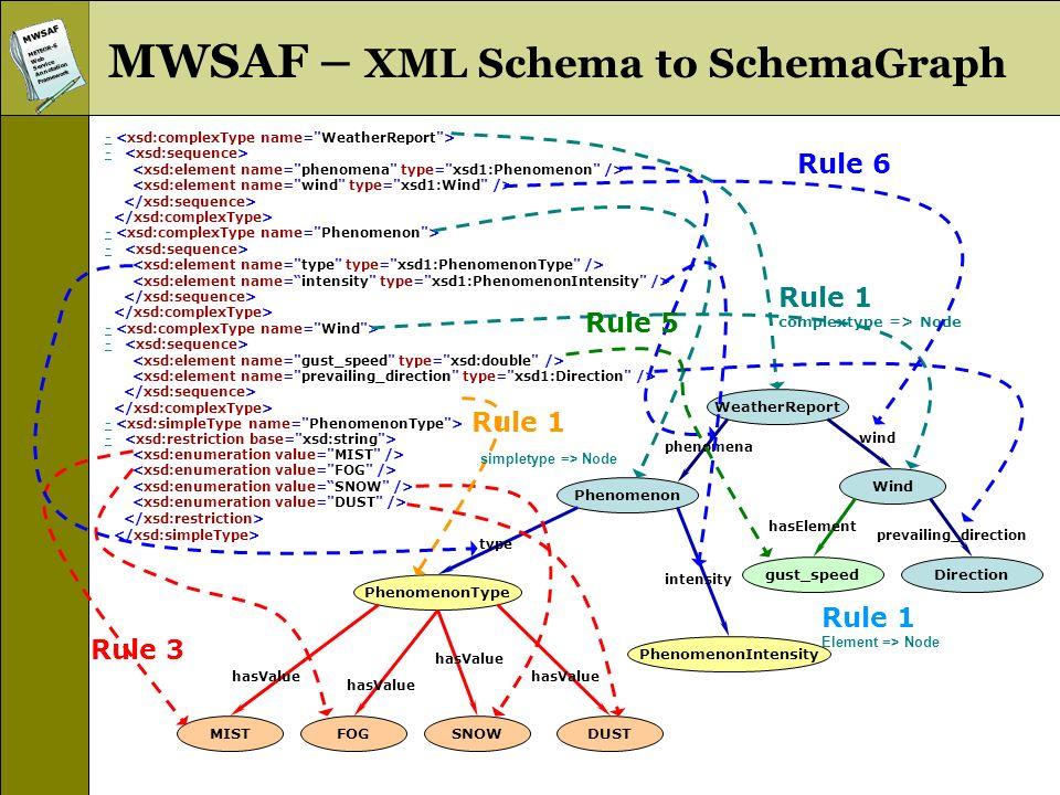 MWSAFMETEOR-SWebServiceAnnotationFramework MWSAF – XML Schema to SchemaGraph - - - - WeatherReport Wind Phenomenon Directiongust_speed PhenomenonType
