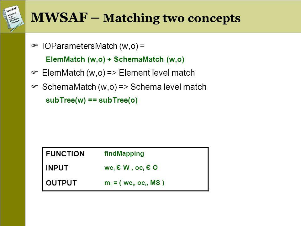 MWSAFMETEOR-SWebServiceAnnotationFramework FUNCTION findMapping INPUT wc i Є W, oc i Є O OUTPUT m i = ( wc i, oc i, MS ) MWSAF – Matching two concepts