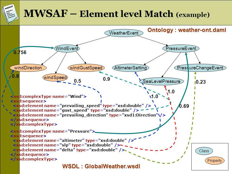 MWSAFMETEOR-SWebServiceAnnotationFramework WindEvent windSpeed WeatherEvent windDirection PressureEvent AltimeterSettingwindGustSpeed SeaLevelPressure