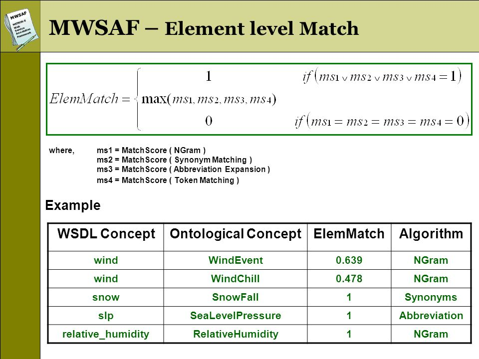 MWSAFMETEOR-SWebServiceAnnotationFramework where,ms1 = MatchScore ( NGram ) ms2 = MatchScore ( Synonym Matching ) ms3 = MatchScore ( Abbreviation Expansion ) ms4 = MatchScore ( Token Matching ) WSDL ConceptOntological ConceptElemMatchAlgorithm windWindEvent0.639NGram windWindChill0.478NGram snowSnowFall1Synonyms slpSeaLevelPressure1Abbreviation relative_humidityRelativeHumidity1NGram Example MWSAF – Element level Match