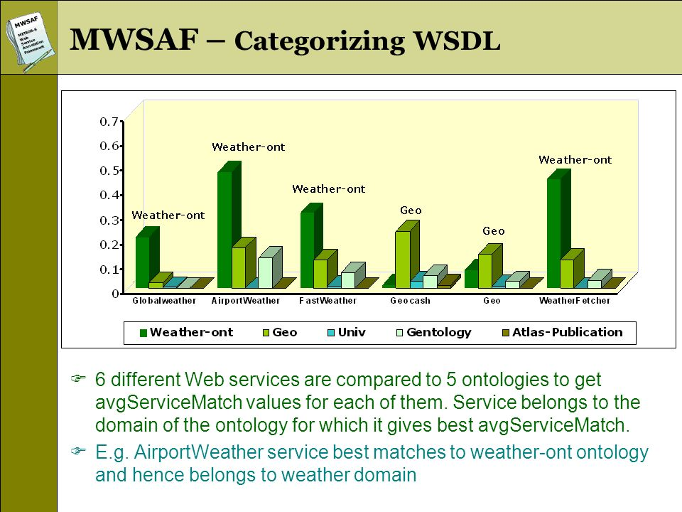 MWSAFMETEOR-SWebServiceAnnotationFramework MWSAF – Categorizing WSDL 6 different Web services are compared to 5 ontologies to get avgServiceMatch values for each of them.