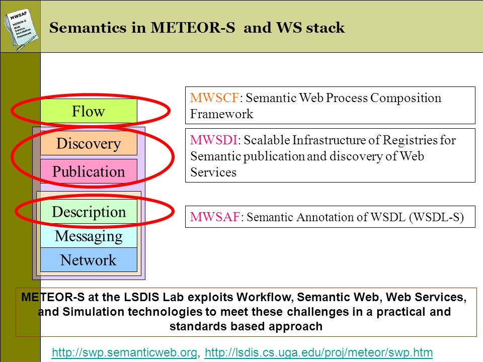 MWSAFMETEOR-SWebServiceAnnotationFramework Semantics in METEOR-S and WS stack Publication Discovery Description Messaging Network Flow MWSDI: Scalable Infrastructure of Registries for Semantic publication and discovery of Web Services MWSAF: Semantic Annotation of WSDL (WSDL-S) MWSCF: Semantic Web Process Composition Framework METEOR-S at the LSDIS Lab exploits Workflow, Semantic Web, Web Services, and Simulation technologies to meet these challenges in a practical and standards based approach http://swp.semanticweb.orghttp://swp.semanticweb.org, http://lsdis.cs.uga.edu/proj/meteor/swp.htmhttp://lsdis.cs.uga.edu/proj/meteor/swp.htm