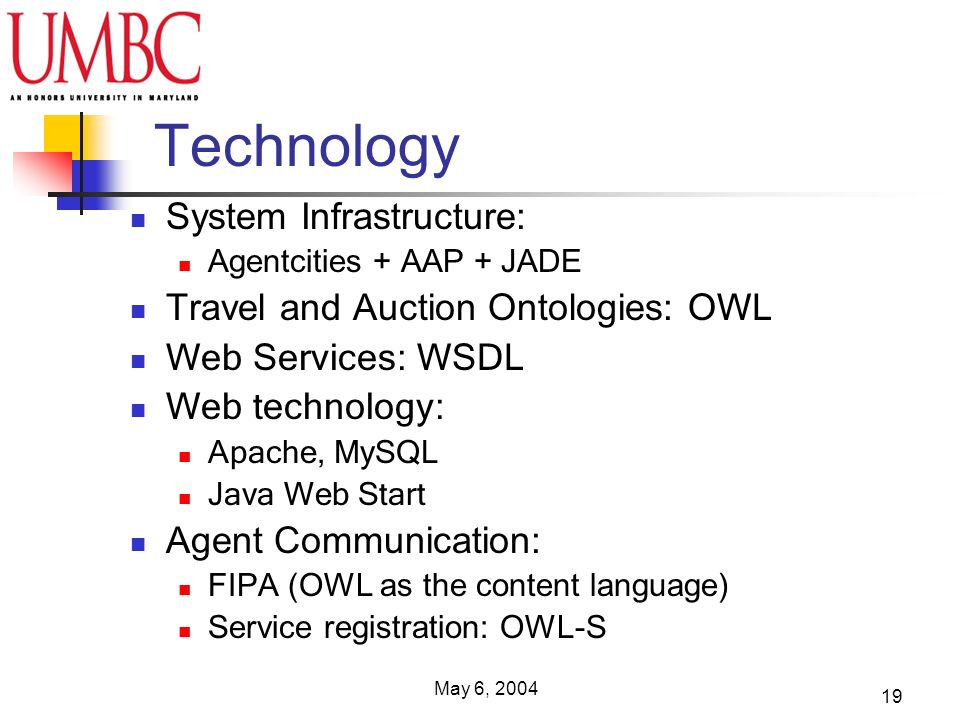 May 6, 2004 19 Technology System Infrastructure: Agentcities + AAP + JADE Travel and Auction Ontologies: OWL Web Services: WSDL Web technology: Apache, MySQL Java Web Start Agent Communication: FIPA (OWL as the content language) Service registration: OWL-S