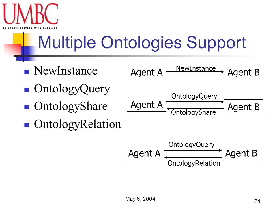 May 6, 2004 24 Multiple Ontologies Support NewInstance OntologyQuery OntologyShare OntologyRelation Agent AAgent B NewInstance Agent A Agent B Agent A OntologyShare OntologyQuery OntologyRelation