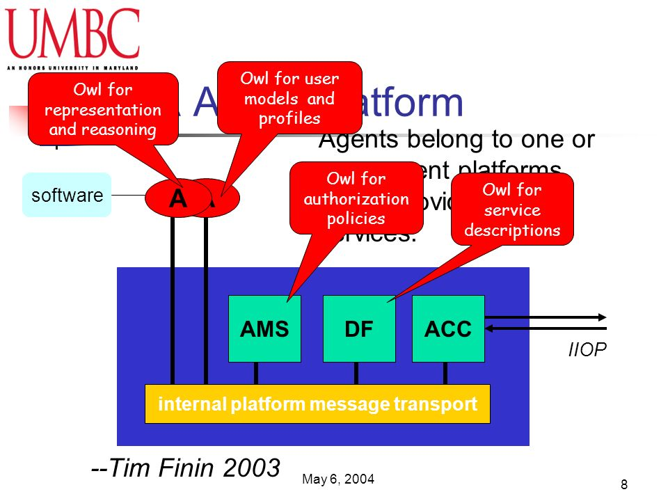 May 6, 2004 8 FIPA Agent Platform AMSDFACC internal platform message transport AA software IIOP Agents belong to one or more agent platforms which provide basic services.
