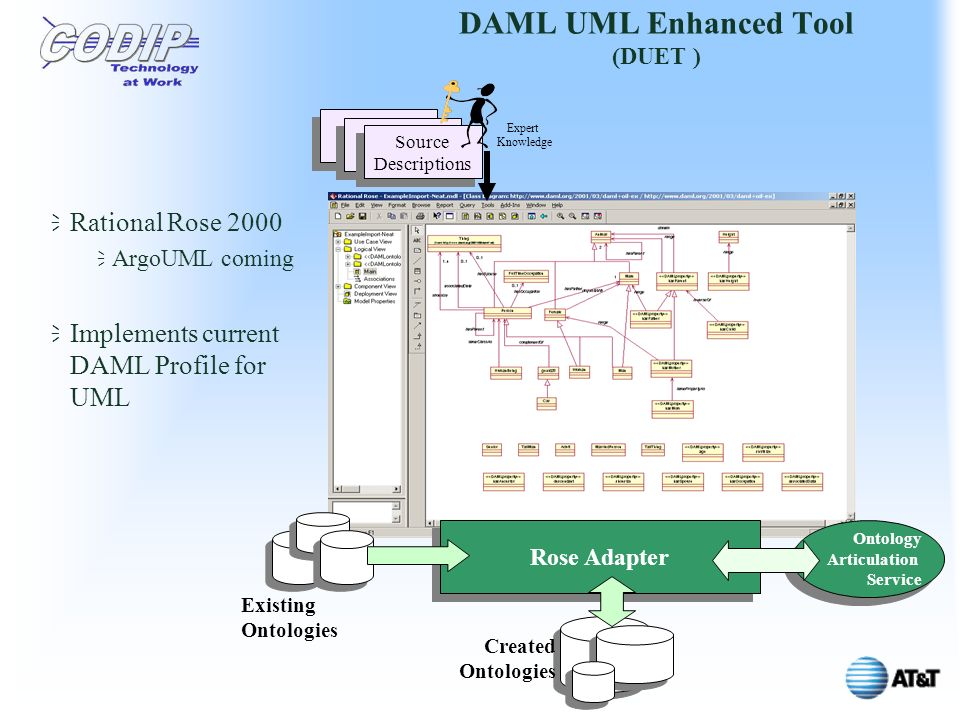 DAML UML Enhanced Tool (DUET ) Rose Adapter Created Ontologies Existing Ontologies Ontology Articulation Service Ontology Articulation Service Source Descriptions Source Descriptions Expert Knowledge Rational Rose 2000 ArgoUML coming Implements current DAML Profile for UML