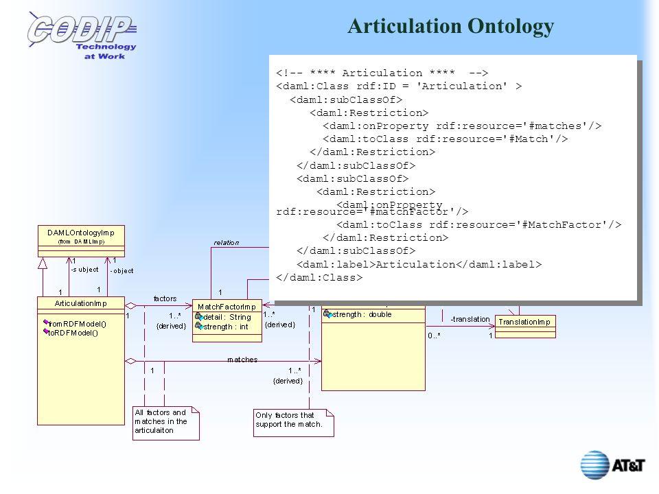 Articulation Ontology Articulation Articulation