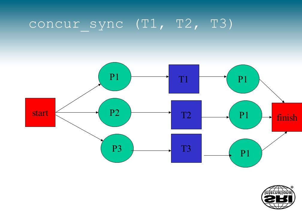 concur_sync (T1, T2, T3) P3 T2 P1 P2 T1 start T3 finish P1