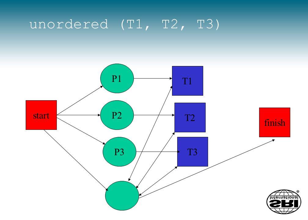 unordered (T1, T2, T3) P3 T2 P1 P2 T1 start T3 finish