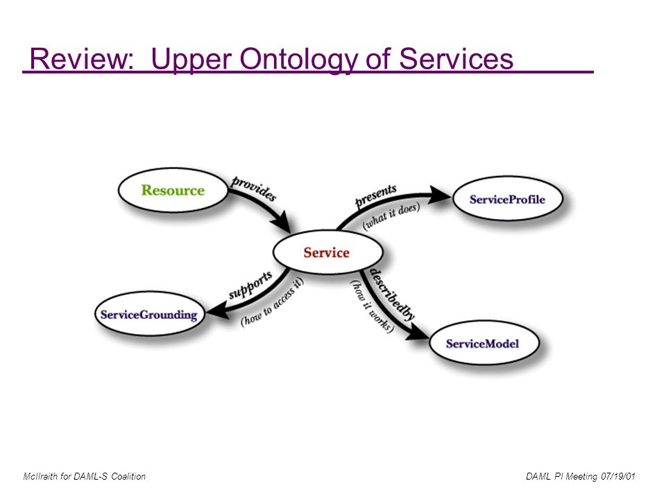 McIlraith for DAML-S Coalition DAML PI Meeting 07/19/01 Review: Upper Ontology of Services