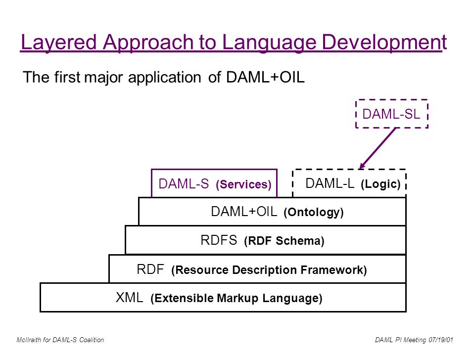 McIlraith for DAML-S Coalition DAML PI Meeting 07/19/01 Layered Approach to Language Development DAML-S (Services) DAML-L (Logic) XML (Extensible Markup Language) RDF (Resource Description Framework) RDFS (RDF Schema) DAML+OIL (Ontology) DAML-SL The first major application of DAML+OIL
