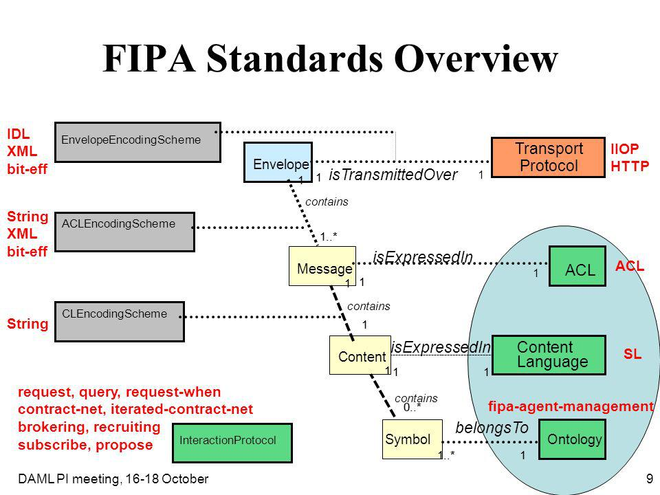 9DAML PI meeting, 16-18 October FIPA Standards Overview EnvelopeEncodingScheme ACLEncodingScheme CLEncodingScheme Transport Protocol InteractionProtoc