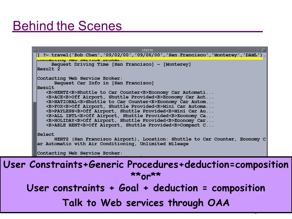 Whats Hot Part II - McIlraith, KSL Stanford DAML PI Meeting 07/19/01 Behind the Scenes User Constraints+Generic Procedures+deduction=composition **or** User constraints + Goal + deduction = composition Talk to Web services through OAA