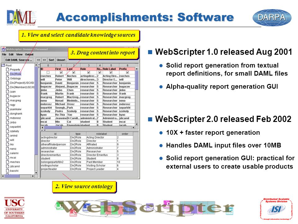 Accomplishments: Software n WebScripter 1.0 released Aug 2001 l Solid report generation from textual report definitions, for small DAML files l Alpha-quality report generation GUI n WebScripter 2.0 released Feb 2002 l 10X + faster report generation l Handles DAML input files over 10MB l Solid report generation GUI: practical for external users to create usable products 1.