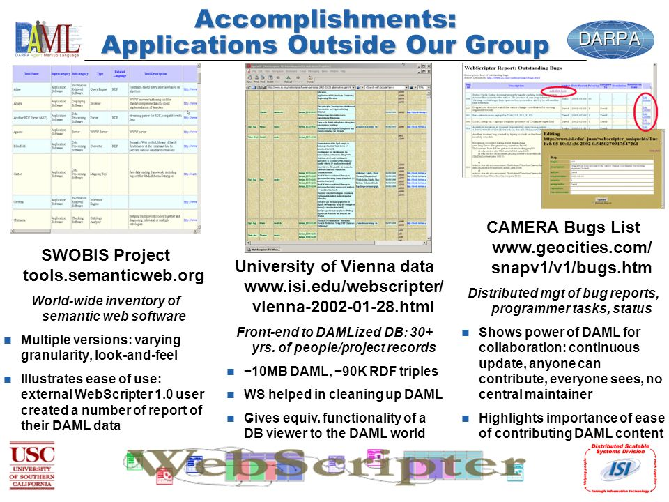 Accomplishments: Applications Outside Our Group SWOBIS Project tools.semanticweb.org World-wide inventory of semantic web software n Multiple versions: varying granularity, look-and-feel n Illustrates ease of use: external WebScripter 1.0 user created a number of report of their DAML data University of Vienna data   vienna html Front-end to DAMLized DB: 30+ yrs.