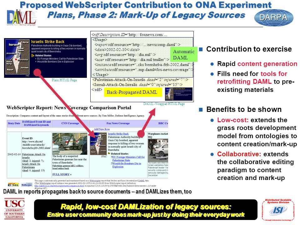 Proposed WebScripter Contribution to ONA Experiment Plans, Phase 2: Mark-Up of Legacy Sources n Contribution to exercise l Rapid content generation l Fills need for tools for retrofitting DAML to pre- existing materials n Benefits to be shown l Low-cost: extends the grass roots development model from ontologies to content creation/mark-up l Collaborative: extends the collaborative editing paradigm to content creation and mark-up DAML in reports propagates back to source documents -- and DAMLizes them, too Rapid, low-cost DAMLization of legacy sources: Entire user community does mark-up just by doing their everyday work Plain HTML Page DAML-Wrapped HTML Page Automatic DAML Back-Propagated DAML