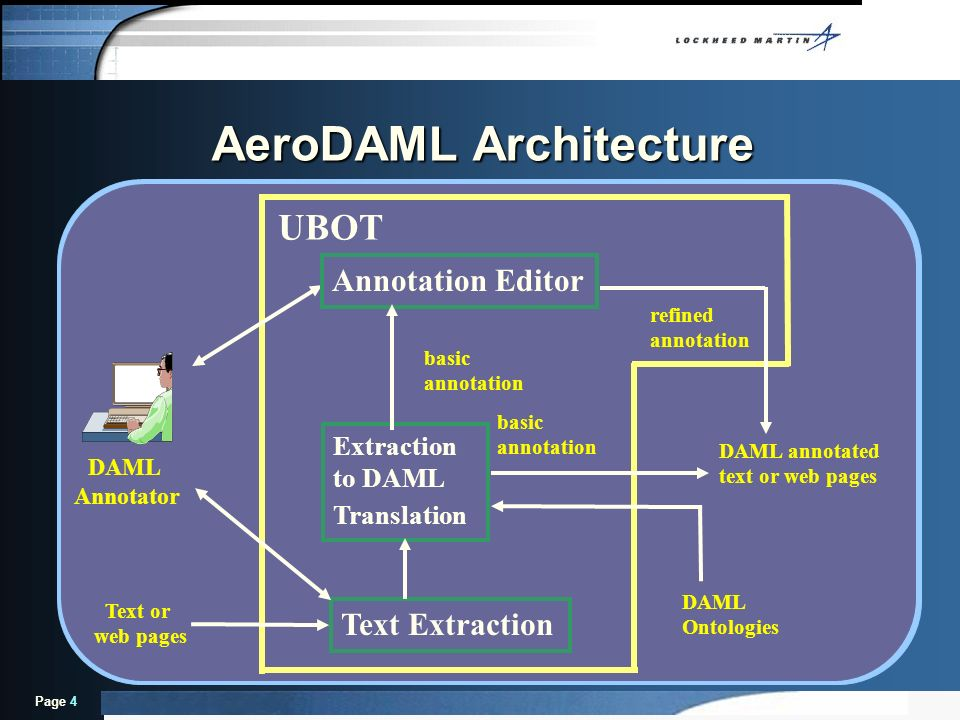 Page 4 AeroDAML Architecture DAML Annotator DAML annotated text or web pages Annotation Editor Text Extraction Text or web pages Extraction to DAML Tr