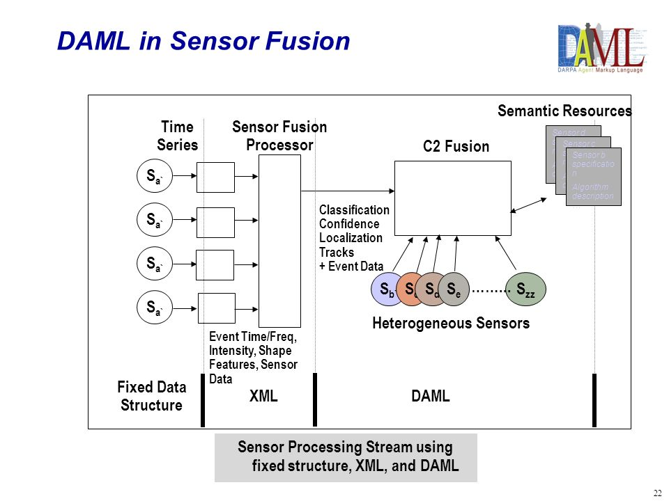 22 Sensor Processing Stream using fixed structure, XML, and DAML Sensor d specificatio n Algorithm description … S b` ScSc S zz S a` Time Series Sensor Fusion Processor Event Time/Freq, Intensity, Shape Features, Sensor Data C2 Fusion Classification Confidence Localization Tracks + Event Data SdSd SeSe ……...