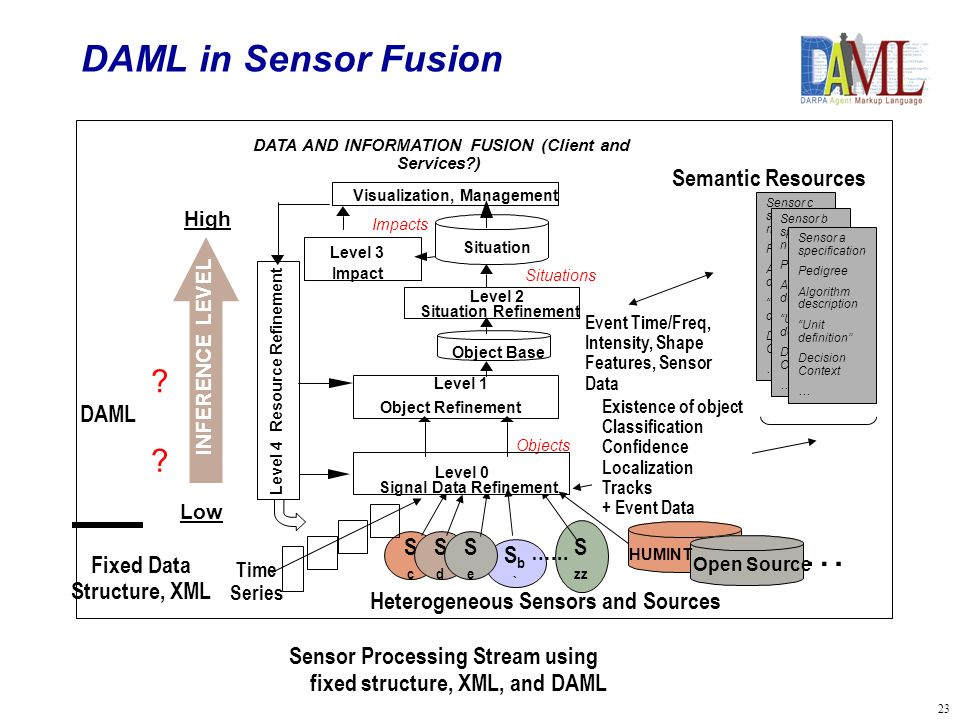 23 DAML in Sensor Fusion Sensor Processing Stream using fixed structure, XML, and DAML Sb`Sb` ScSc S zz Time Series Event Time/Freq, Intensity, Shape Features, Sensor Data Existence of object Classification Confidence Localization Tracks + Event Data SdSd SeSe …...