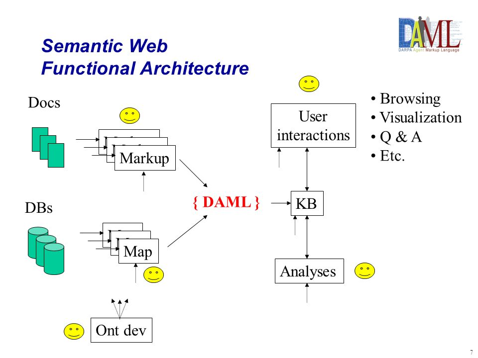 7 Semantic Web Functional Architecture Docs DBs Markup Map { DAML } KB Analyses User interactions Browsing Visualization Q & A Etc.