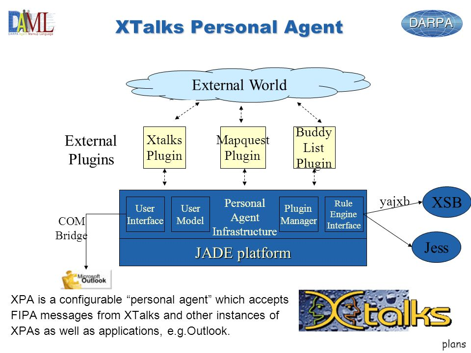 XTalks Personal Agent XPA is a configurable personal agent which accepts FIPA messages from XTalks and other instances of XPAs as well as applications, e.g.Outlook.