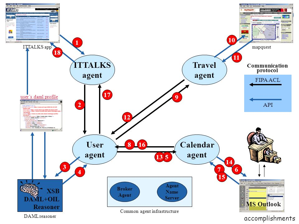 2002 Planned Deliverables n Xtalks 2.0 l XTalks 2.0 available on CD and download l Configurable personal agent works with XTalks agents and other personal agents l FIPA platform with distributed trust modules n Retrieval l Integrated retrieval over text and markup with inferencing l Demonstration of retrieval-ranked inference control n Rules l Demonstration of integrated reasoning with DAML+OIL and RuleML rules for security/trust policy checking deliverables
