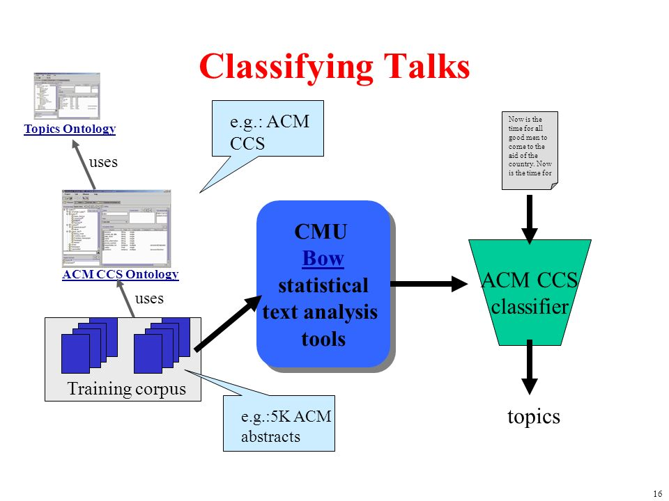 16 Classifying Talks ACM CCS Ontology Training corpus CMU Bow statistical Bow text analysis tools CMU Bow statistical Bow text analysis tools ACM CCS classifier Now is the time for all good men to come to the aid of the country.