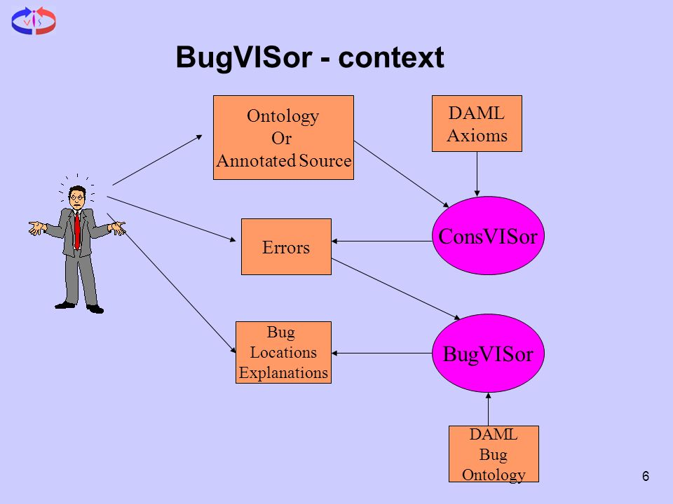 6 BugVISor - context Ontology Or Annotated Source DAML Axioms ConsVISor Bug Locations Explanations BugVISor Errors DAML Bug Ontology