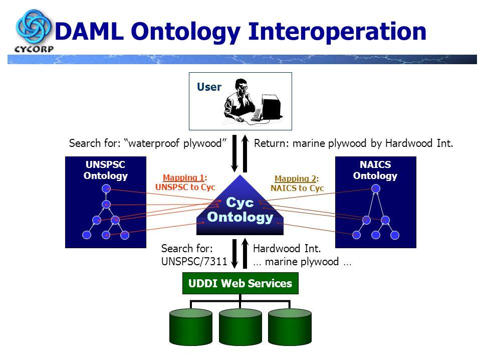 DAML Ontology Interoperation Cyc Ontology UNSPSC Ontology NAICS Ontology Mapping 1: UNSPSC to Cyc Mapping 2: NAICS to Cyc User Search for: waterproof