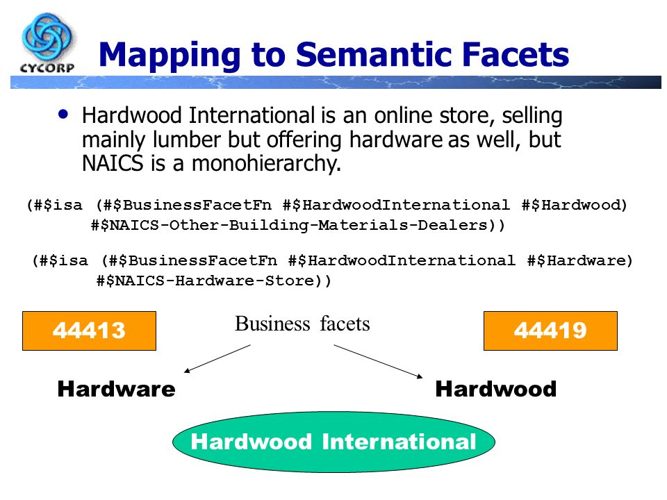 Mapping to Semantic Facets (#$isa (#$BusinessFacetFn #$HardwoodInternational #$Hardware) #$NAICS-Hardware-Store)) Hardwood International is an online