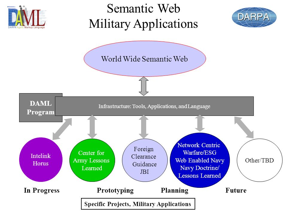 DAML Program Semantic Web Military Applications World Wide Semantic Web Infrastructure: Tools, Applications, and Language Specific Projects, Military Applications Network Centric Warfare/ESG Web Enabled Navy Navy Doctrine/ Lessons Learned Intelink Horus Center for Army Lessons Learned Other/TBD In ProgressPrototypingPlanningFuture Foreign Clearance Guidance JBI