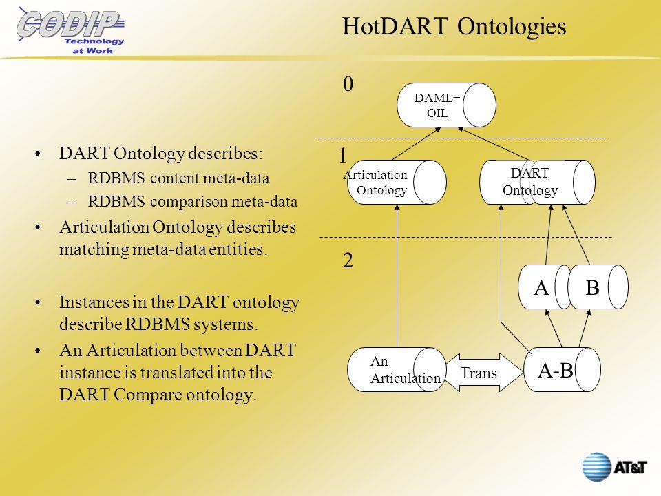 Trans DAML+ OIL Articulation Ontology AB A-B DART Ontology An Articulation HotDART Ontologies DART Ontology describes: –RDBMS content meta-data –RDBMS comparison meta-data Articulation Ontology describes matching meta-data entities.