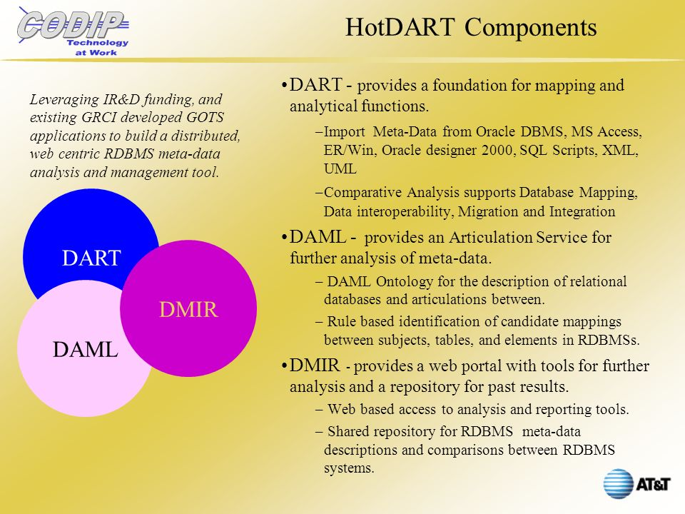 HotDART Components DART DAML DMIR Leveraging IR&D funding, and existing GRCI developed GOTS applications to build a distributed, web centric RDBMS meta-data analysis and management tool.