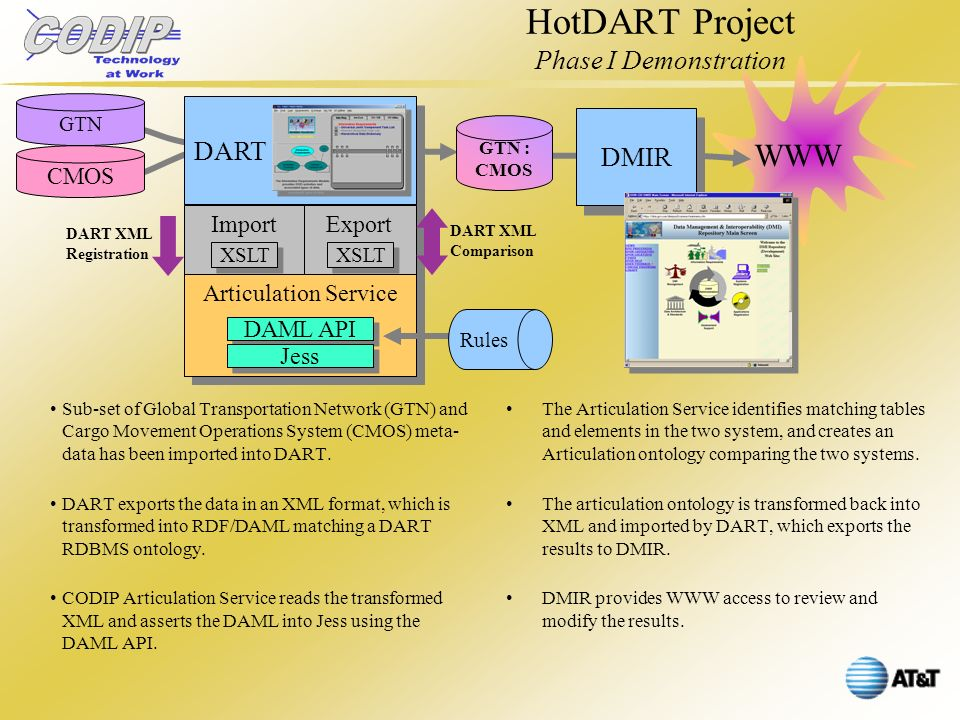HotDART Project Phase I Demonstration Sub-set of Global Transportation Network (GTN) and Cargo Movement Operations System (CMOS) meta- data has been imported into DART.