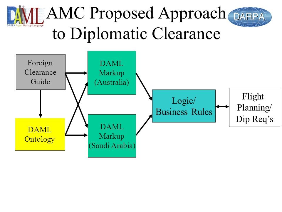 AMC Proposed Approach to Diplomatic Clearance Foreign Clearance Guide DAML Ontology DAML Markup (Australia) DAML Markup (Saudi Arabia) Logic/ Business