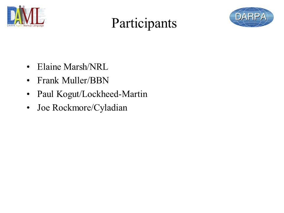 Participants Elaine Marsh/NRL Frank Muller/BBN Paul Kogut/Lockheed-Martin Joe Rockmore/Cyladian