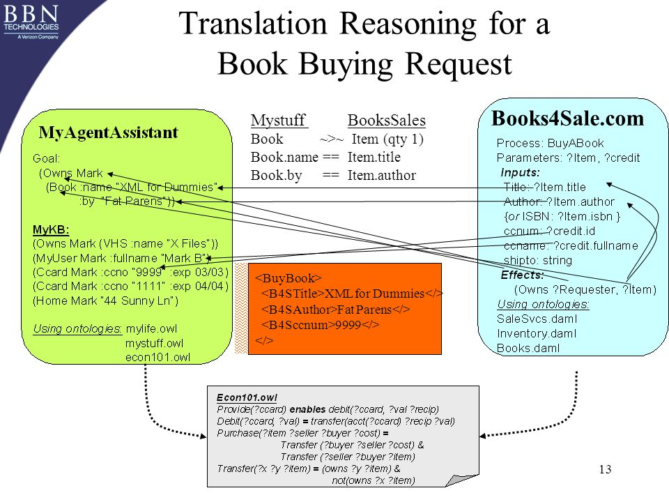 13 Translation Reasoning for a Book Buying Request Mystuff BooksSales Book ~>~ Item (qty 1) Book.name ==Item.title Book.by ==Item.author XML for Dummies Fat Parens 9999 Books4Sale.com
