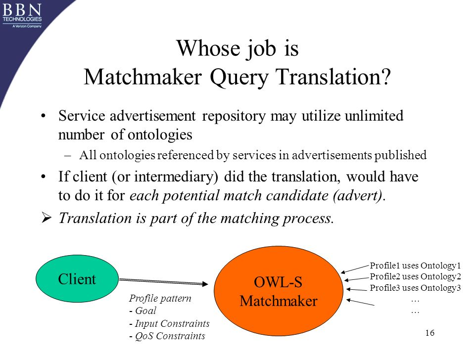 16 Whose job is Matchmaker Query Translation.