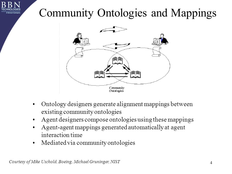 4 Courtesy of Mike Uschold, Boeing, Michael Gruninger, NIST Community Ontologies and Mappings Ontology designers generate alignment mappings between existing community ontologies Agent designers compose ontologies using these mappings Agent-agent mappings generated automatically at agent interaction time Mediated via community ontologies