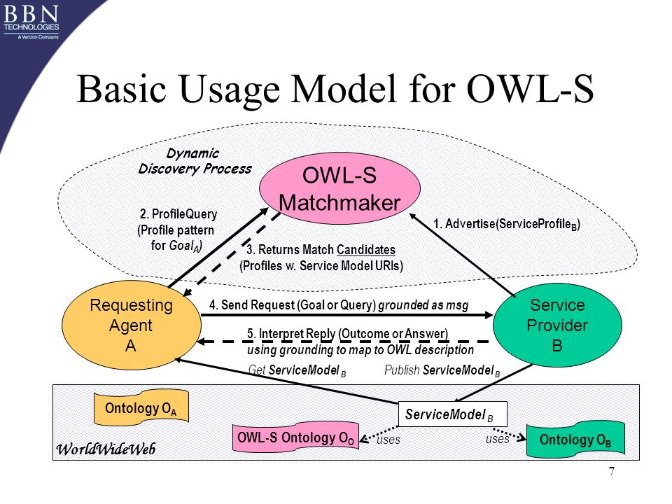 7 Basic Usage Model for OWL-S Requesting Agent A Service Provider B OWL-S Matchmaker 1.