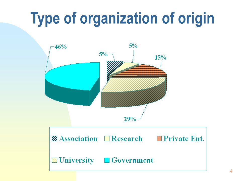 4 Type of organization of origin